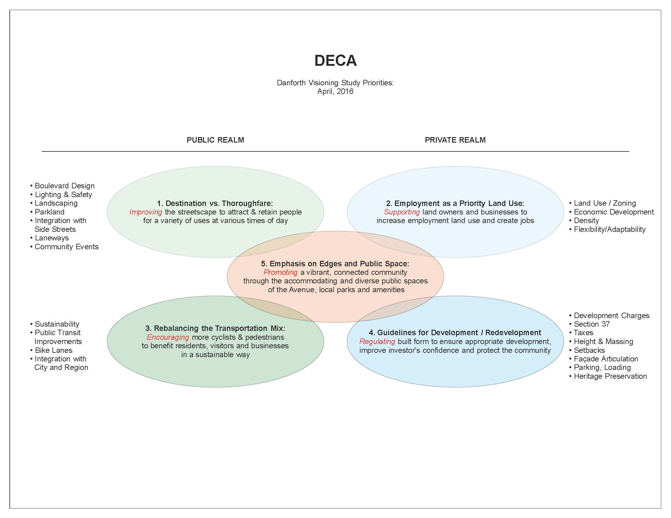 A graffic developed by DECA regarding our Danforth Ave Study Priorities